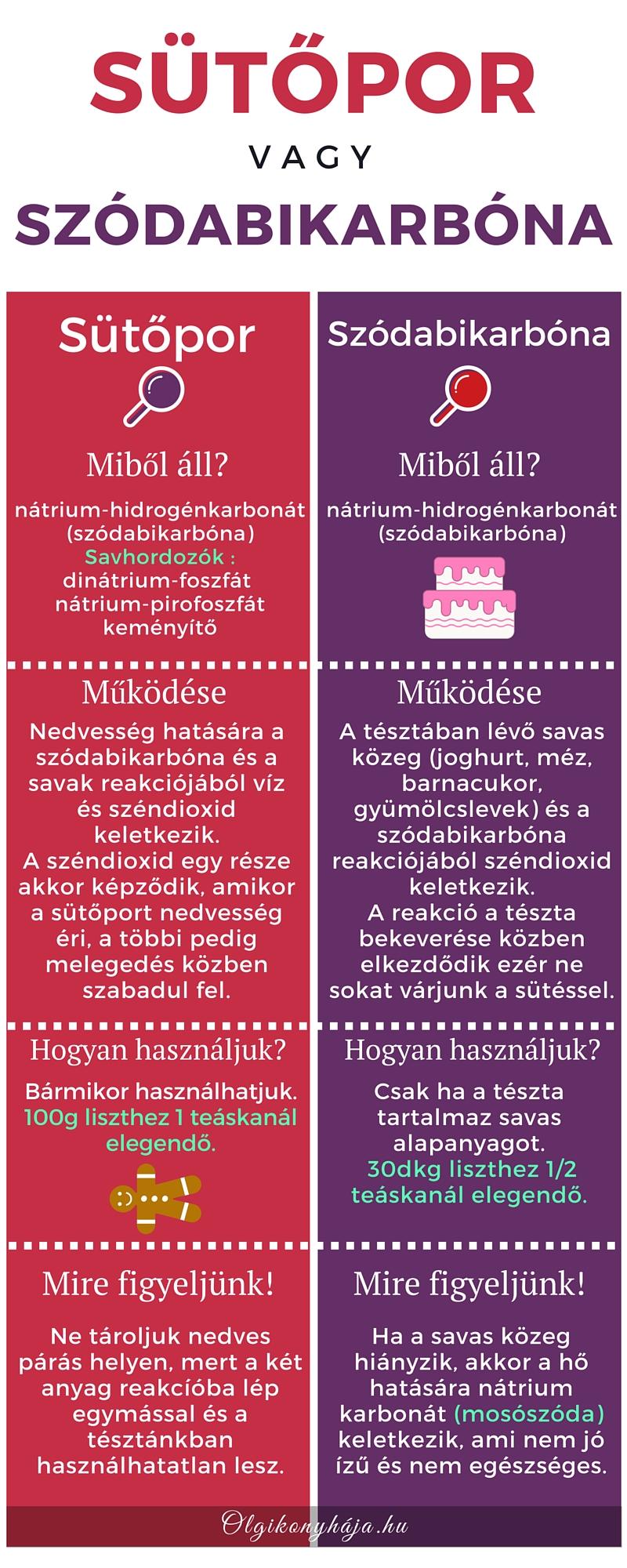 Sutopor-helyett-szodabikarbona-info